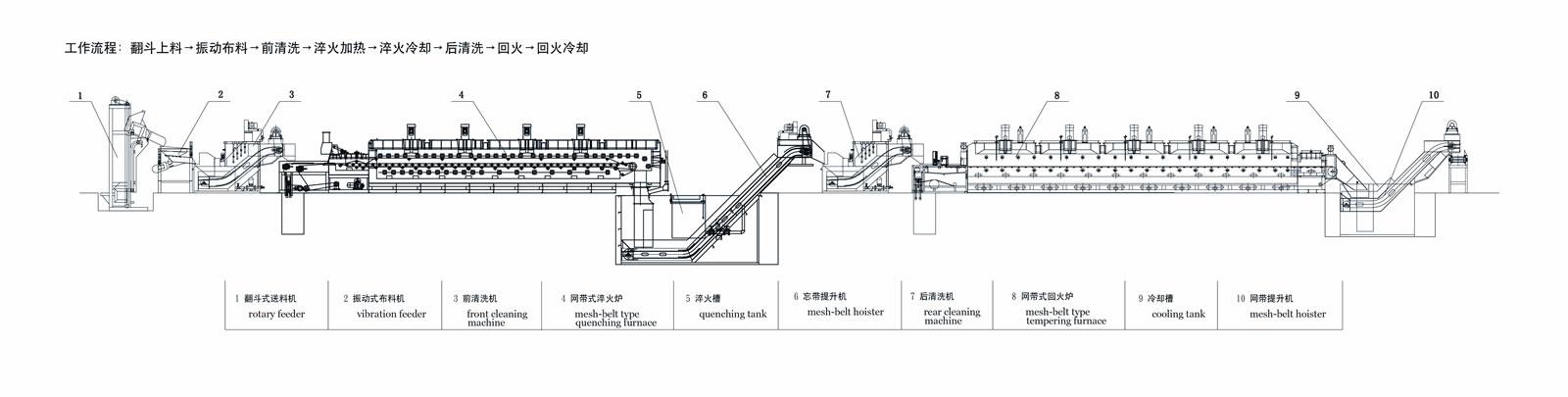 用途:    本热处理生产线采用电阻加热,炉内通入保护气氛或者控制